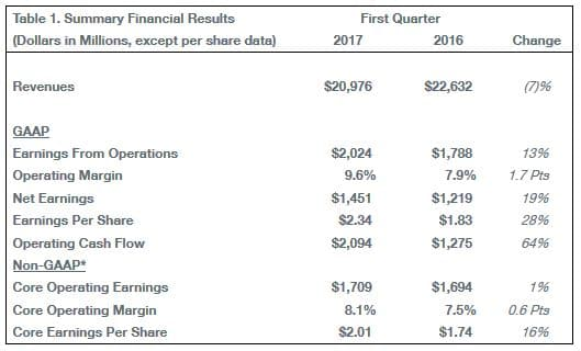 boeing-first-quarter-results