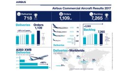 airbus-results-deliveries-order-record-performance