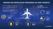 Boeing Advances Biofuels, Recycling and Conservation