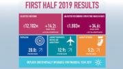Safran, 2019 first-half results