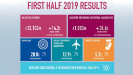 Safran, 2019 first-half results
