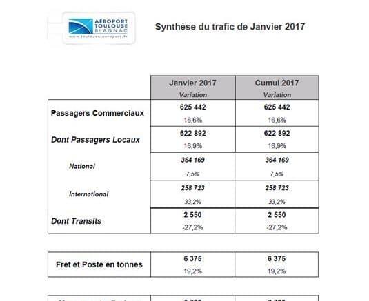 trafic-passagers-aeroport-blagnac