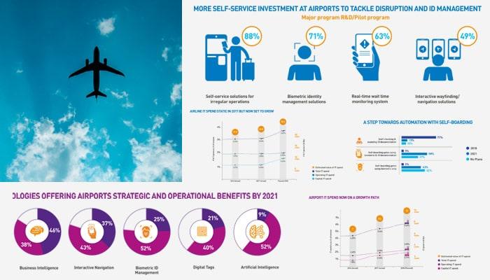sita-euro-air-transport-it-summit-2018