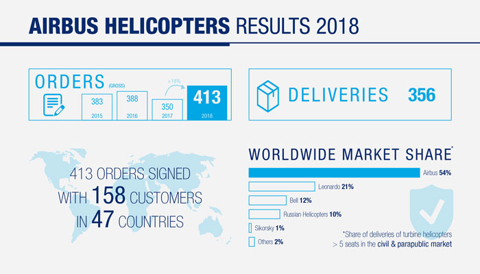 2018_Results_Airbus Helicopters