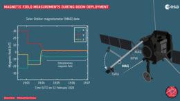 Premières mesures par un instrument de Solar Orbiter